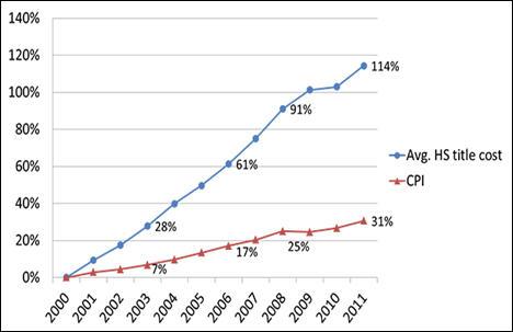 Open Access Chart 1