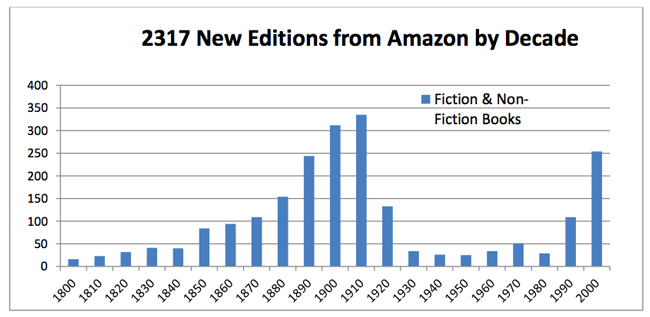 New Editions from Amazon by Decade