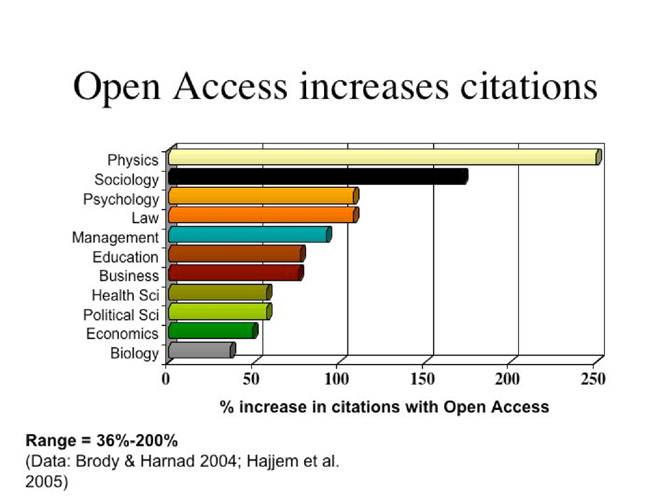 Open Access increases citations chart