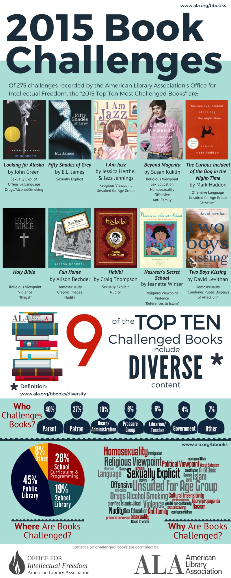 Infographic about the 10 most frequently challenged books of 2015, from the American Library Association