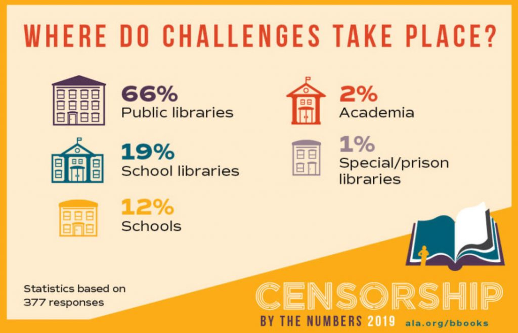 Books commonly challenged at libraries and schools