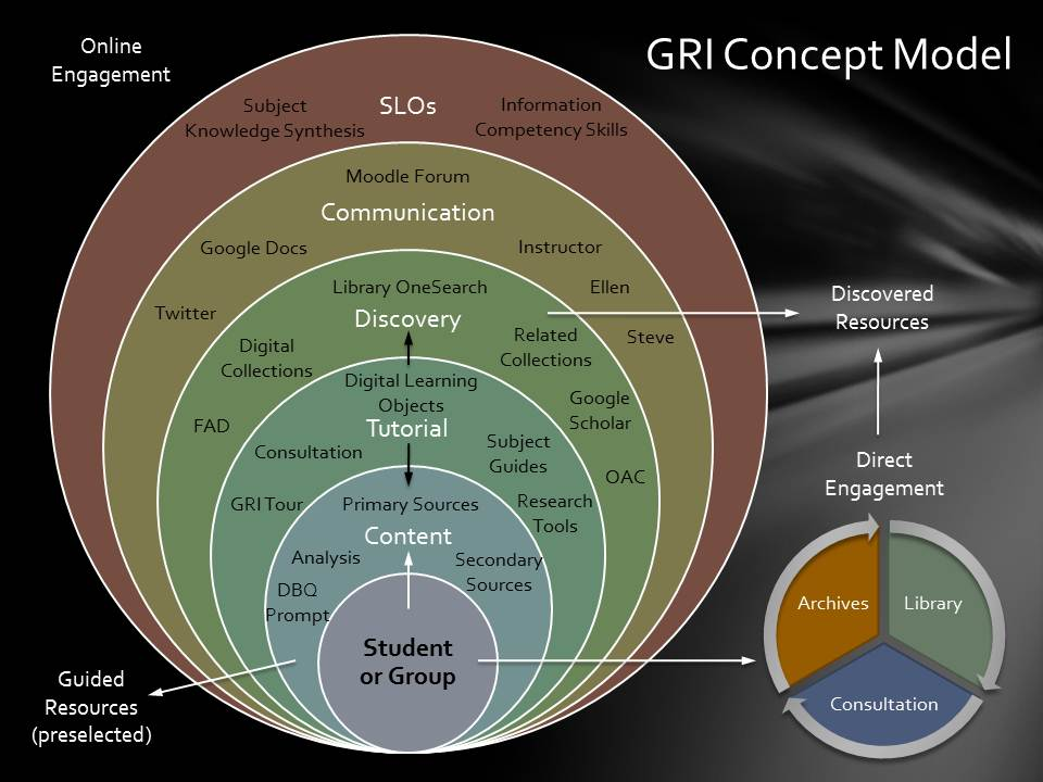 GRI Concept Model.