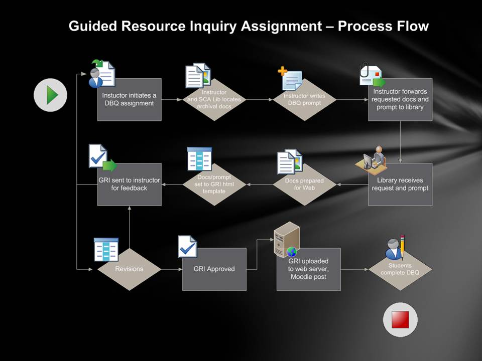 GRI Prototype - This flow chart demonstrates how faculty and librarians collaborate in the creation of an assignment