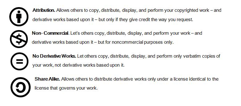 creative commons icon description