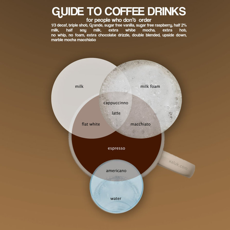 Venn diagram of coffee drinks