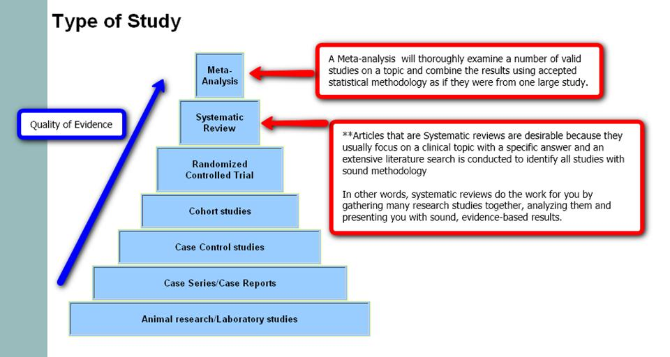 evidence based subject headings (PubMed and CINAHL)